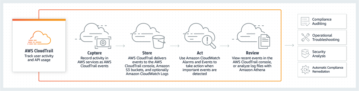product-page-diagram-AWSX-CloudTrail_how-it-works
