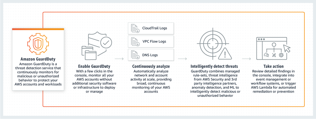 Amazon GuardDuty – Intelligent Threat Detection - AWS
