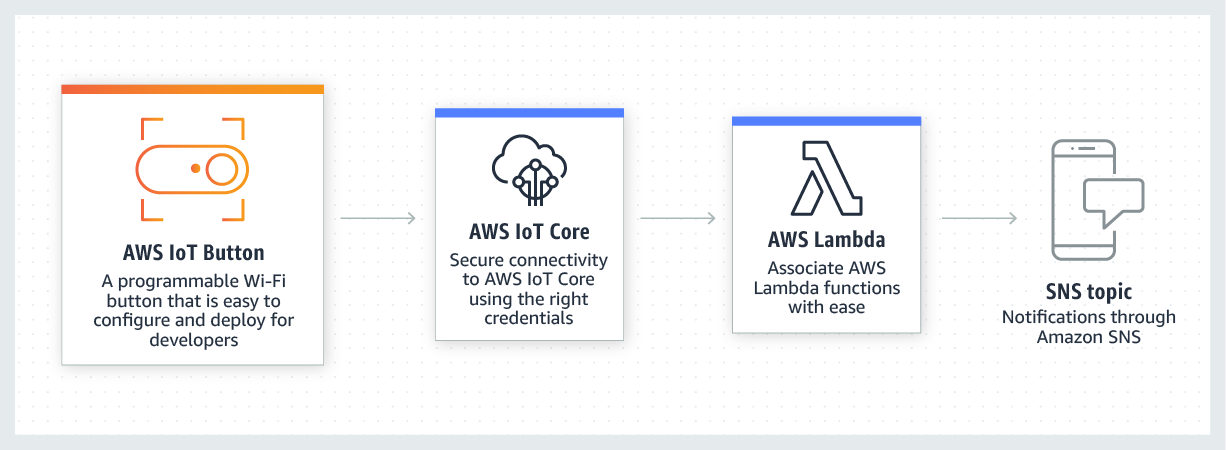 product-page-diagram_AWS-IoT-Button