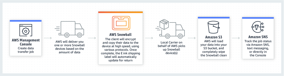 How AWS Snowball Works