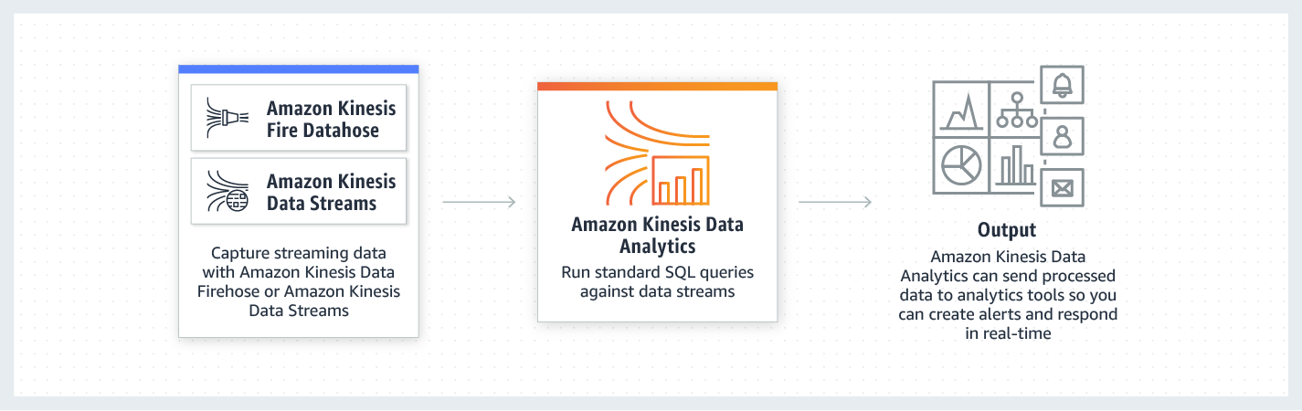 product-page-diagram_Amazon-Kinesis-Data-Analytics