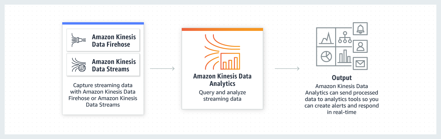product-page-diagram_Amazon-Kinesis-Data-Analytics.png