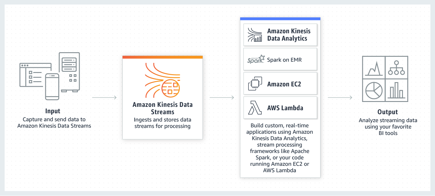 How Amazon Kinesis Data Streams works
