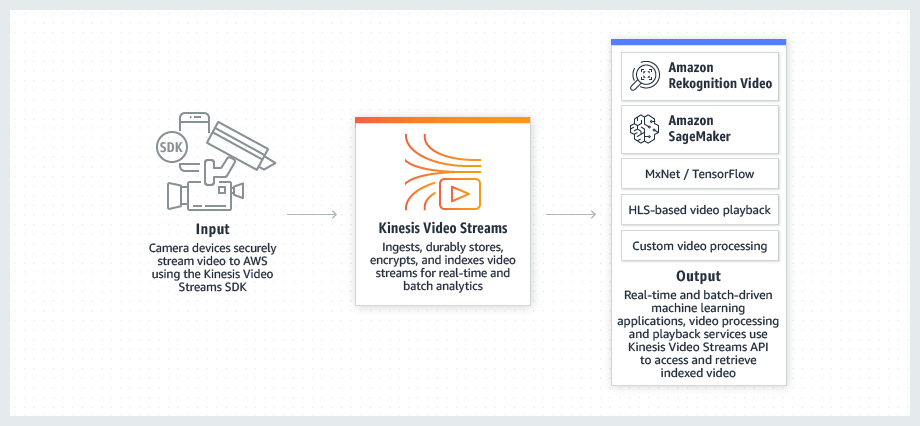 Amazon Kinesis Video Streams | Secure Video Ingestion for Analysis