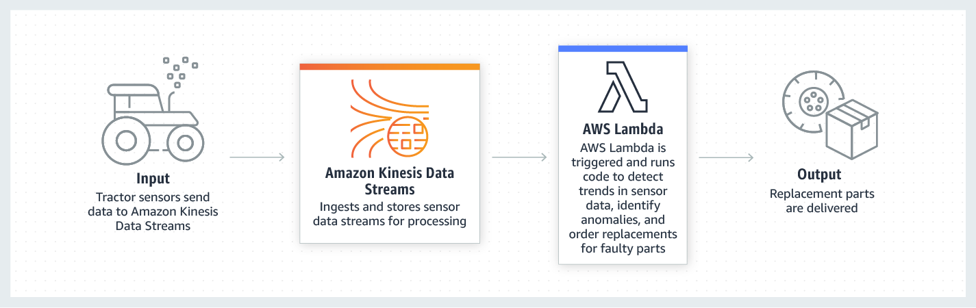 Amazon Kinesis IoT device data use case