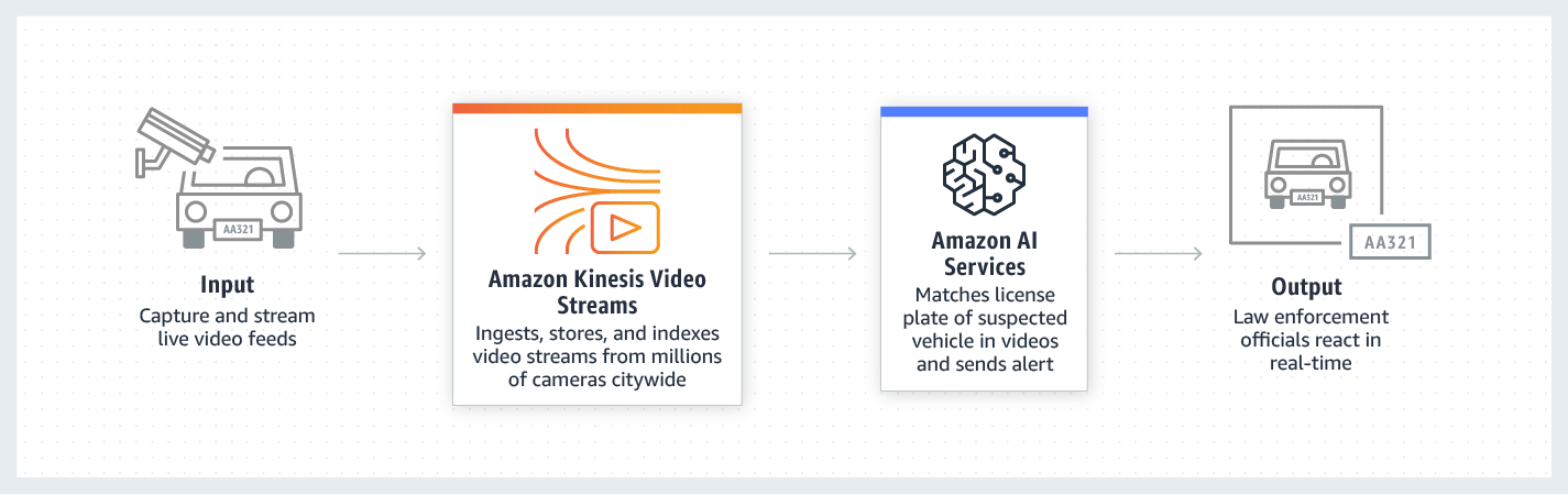 Amazon Kinesis builds video analytics applications