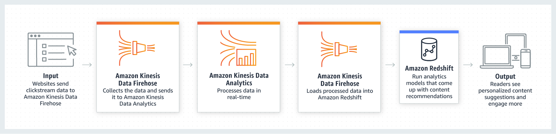 Amazon Kinesis allows you to evolve from batch to real-time analytics