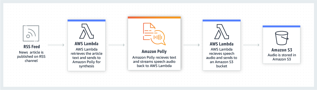 product-page-diagram_Amazon-Polly_Content-Creation