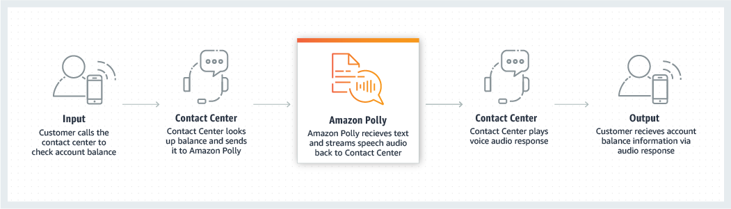 product-page-diagram_Amazon-Polly_Telephony