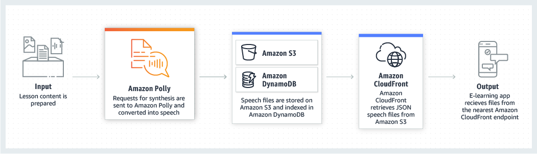 product-page-diagram_Amazon-Polly_eLearning