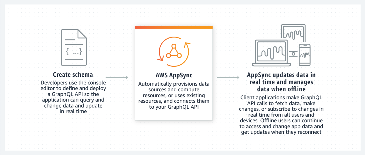 product-page-diagram_AppSync@1.5x