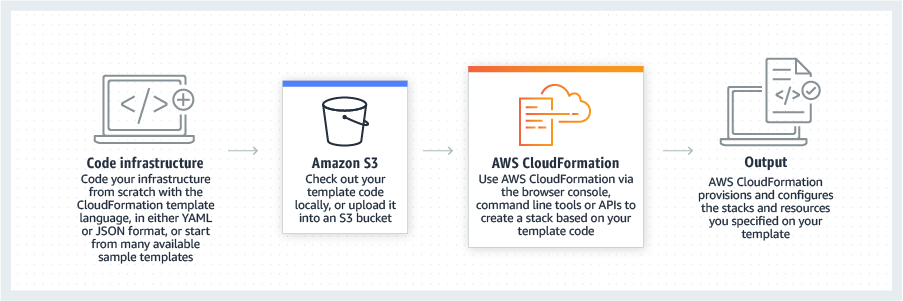 كيفية عمل AWS CloudFormation