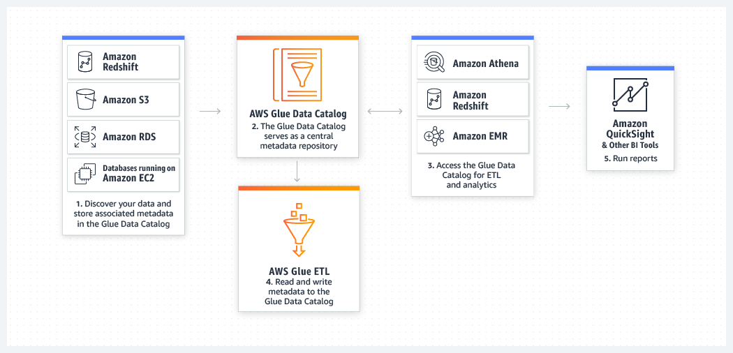 Create and run ELT jobs in AWS Glue