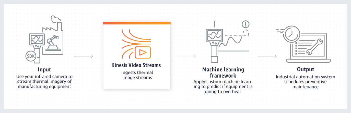 Amazon Kinesis Video Streams industrial automation use case