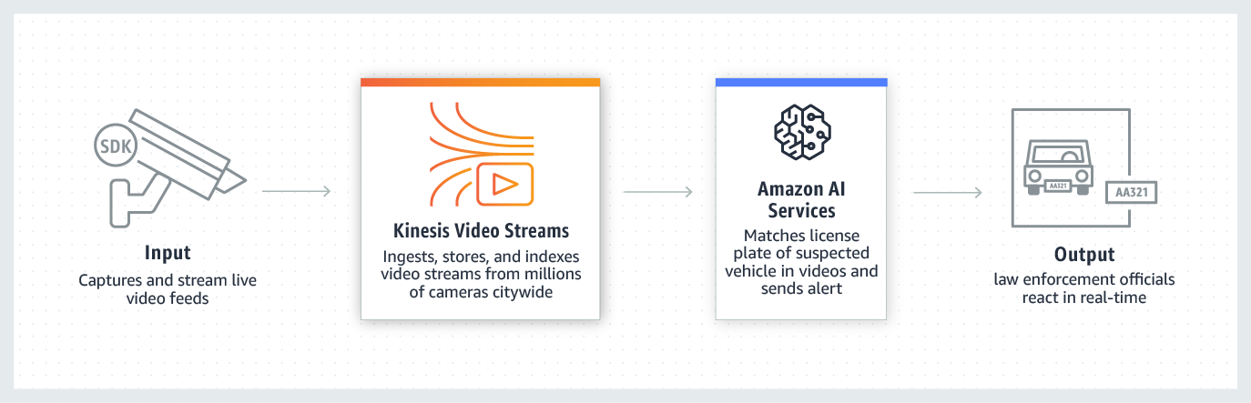 Caso de uso de Amazon Kinesis Video Streams en ciudad inteligente