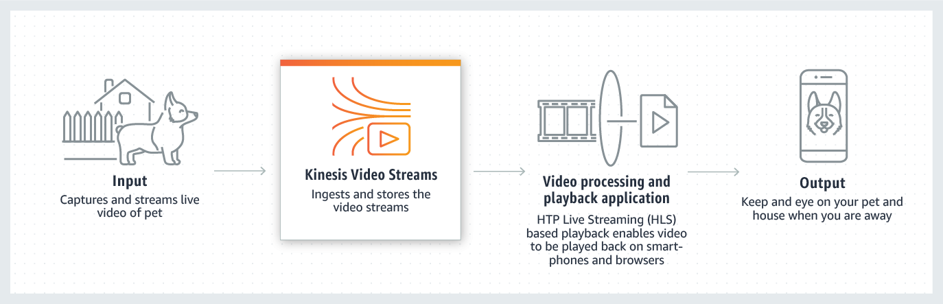 product-page-diagram_Kinesis-Video-Streams_Smart-Home