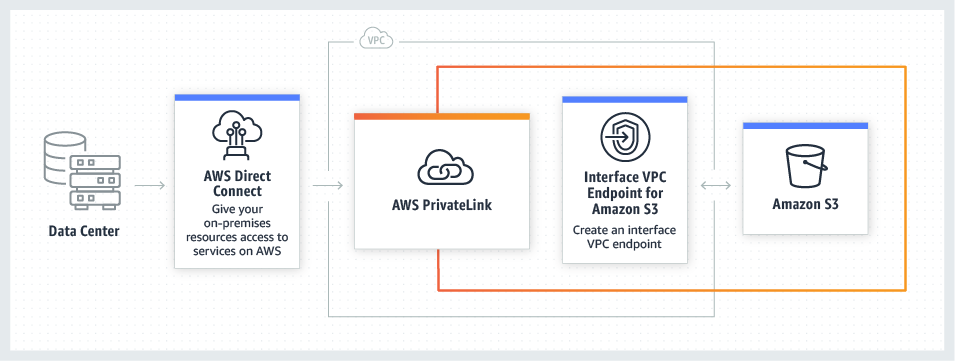 Security with AWS PrivateLink for S3