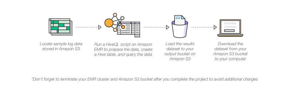 aws-project_analyze-big-data_diagram
