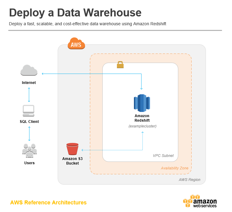 Deploy a Data Warehouse on AWS