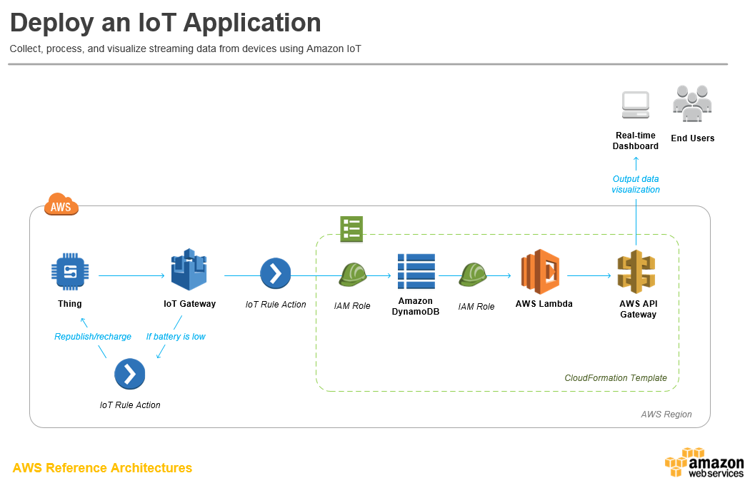 Deploy An Iot Application