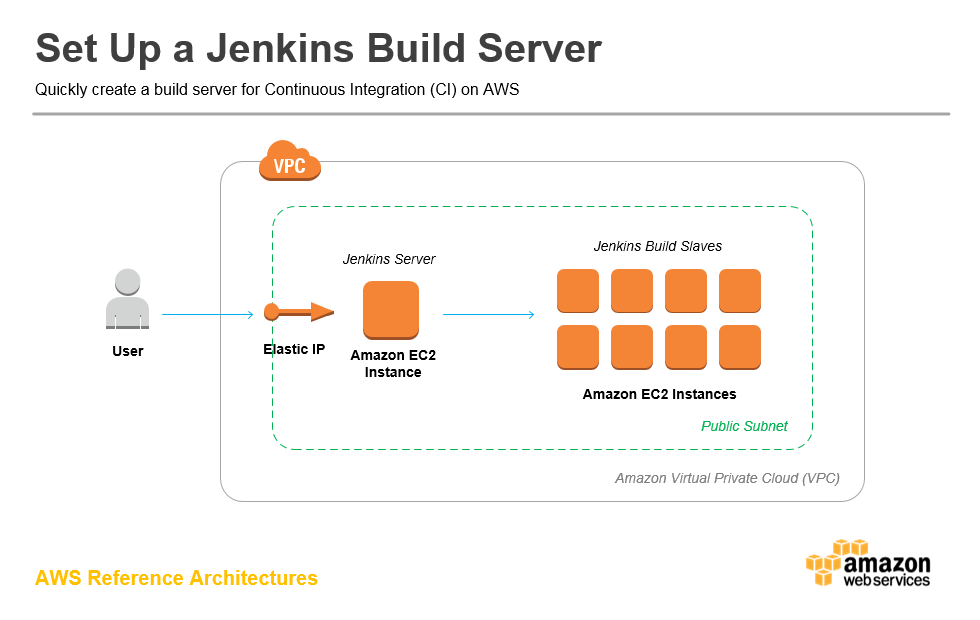 arch-diagram_jenkins