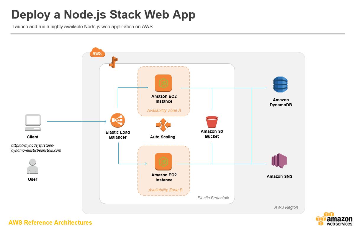 arch-diagram_nodejs-app