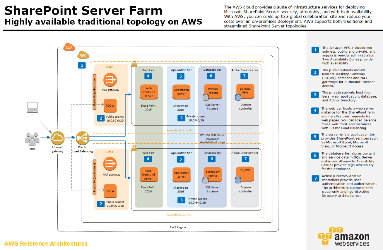 sharepoint-on-aws2