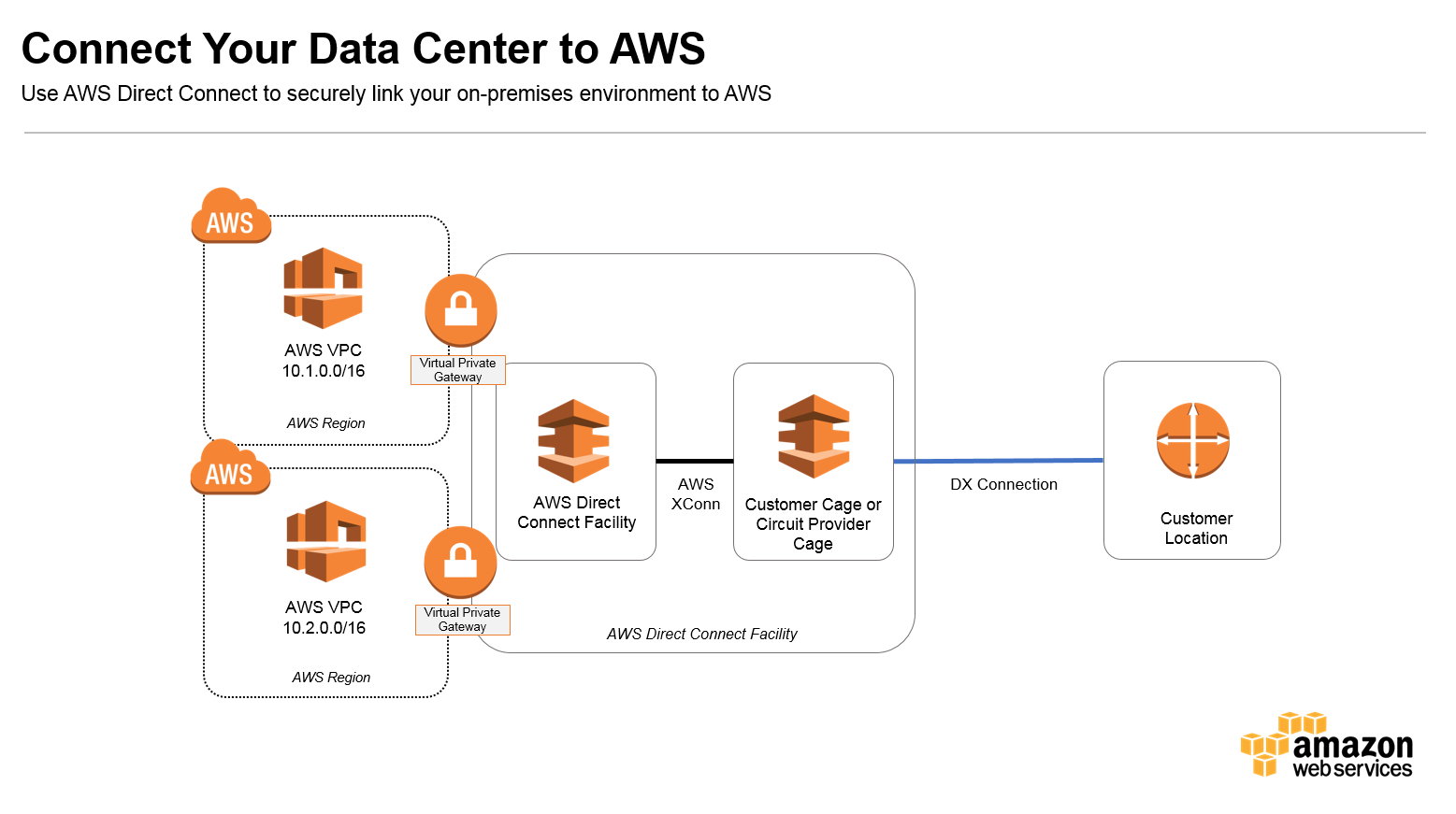 How To Connect Your Data Center Aws 30293d1271015430sharedneutralwiringjpg Awsarch