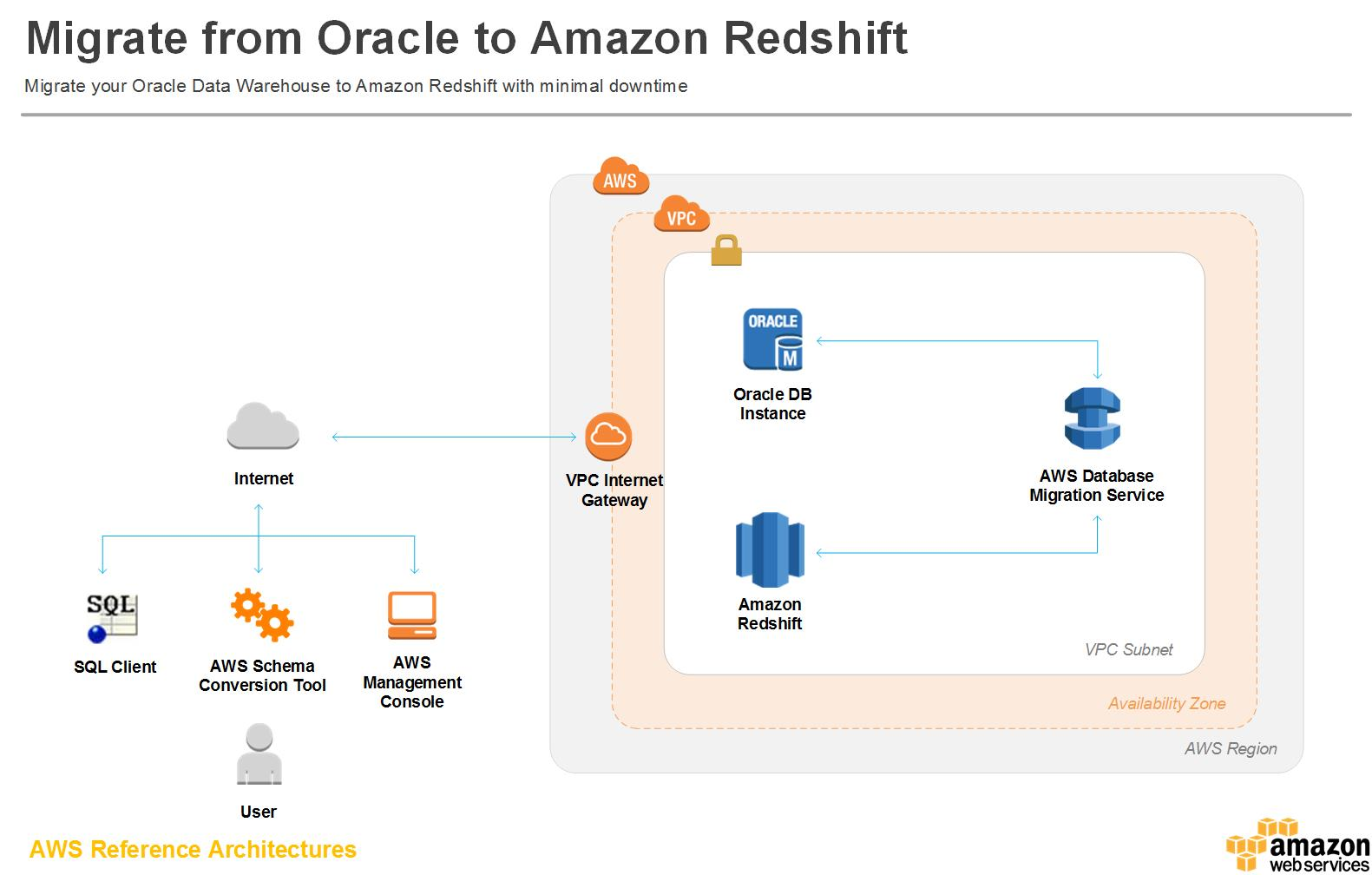How to migrate from Oracle to Amazon Redshift - Amazon Web