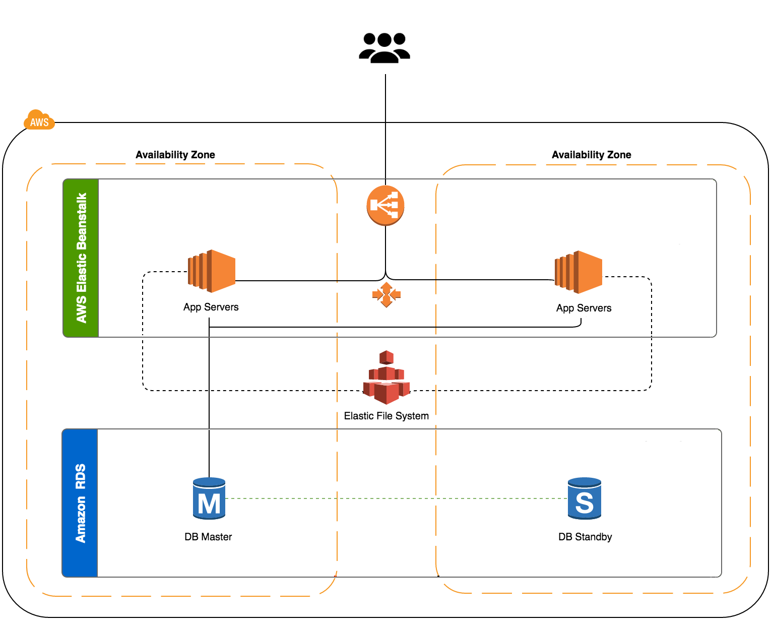 how to create a website on amazon web services