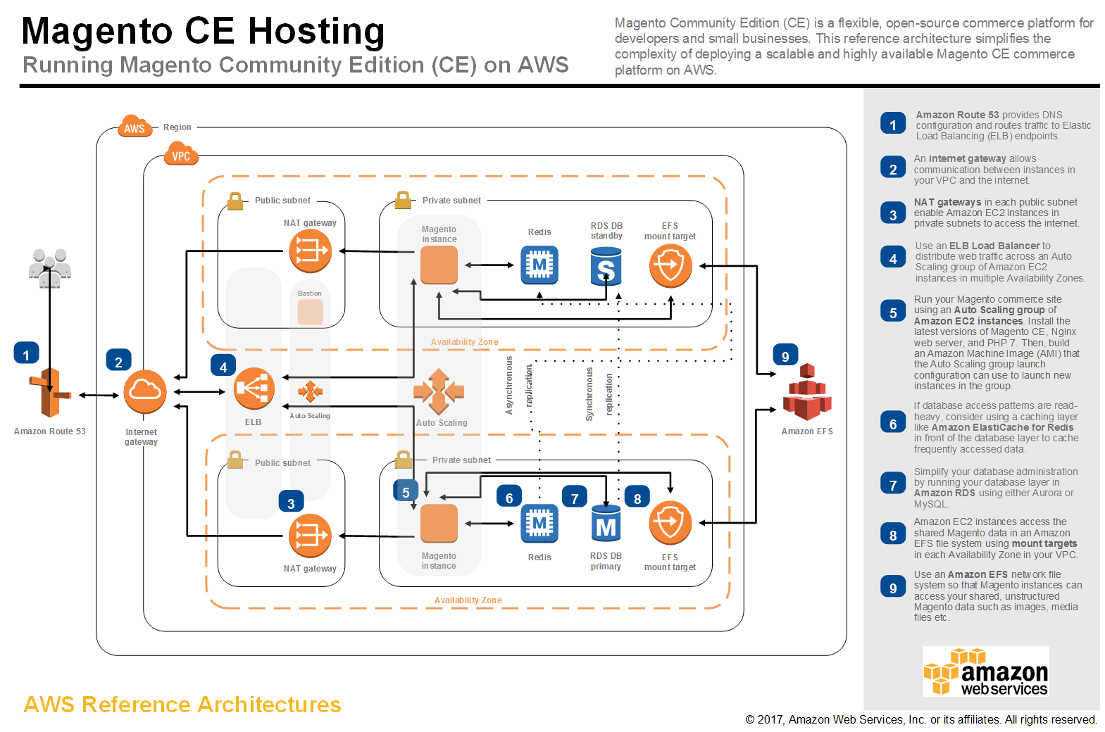 Aws application architecture center for Consul high availability