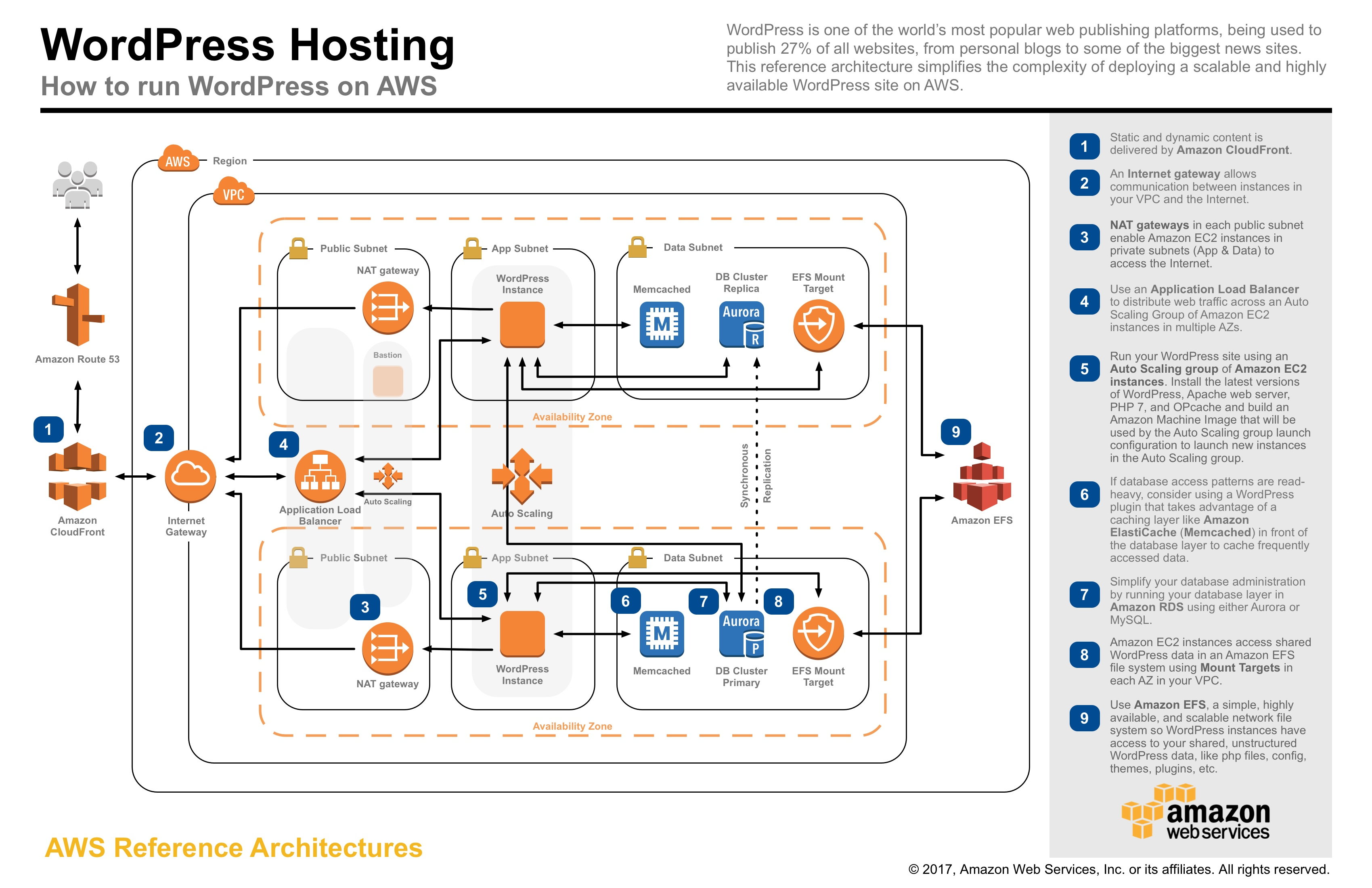 Aws application architecture center aws reference architecture wordpress ccuart
