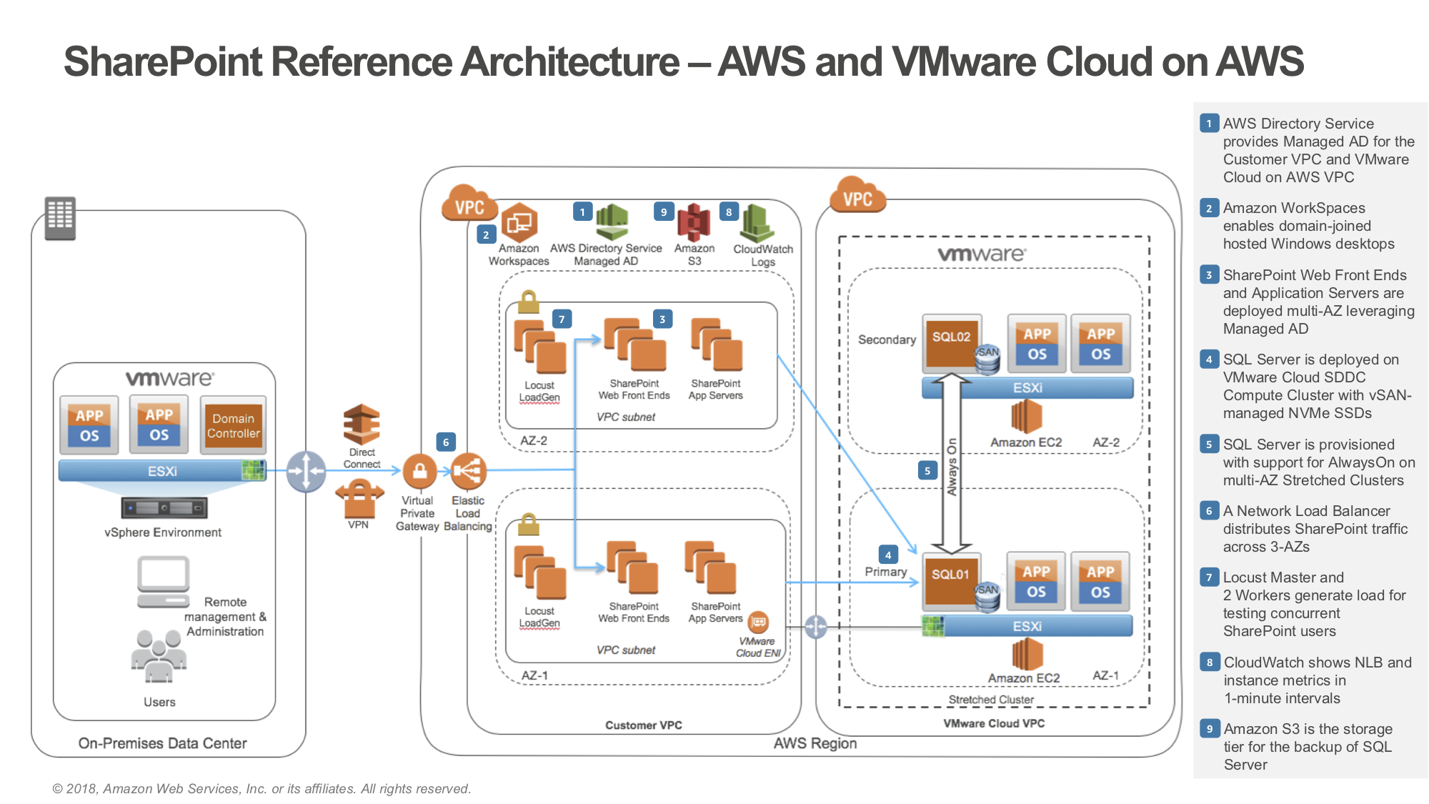 Microsoft SharePoint no VMware Cloud on AWS