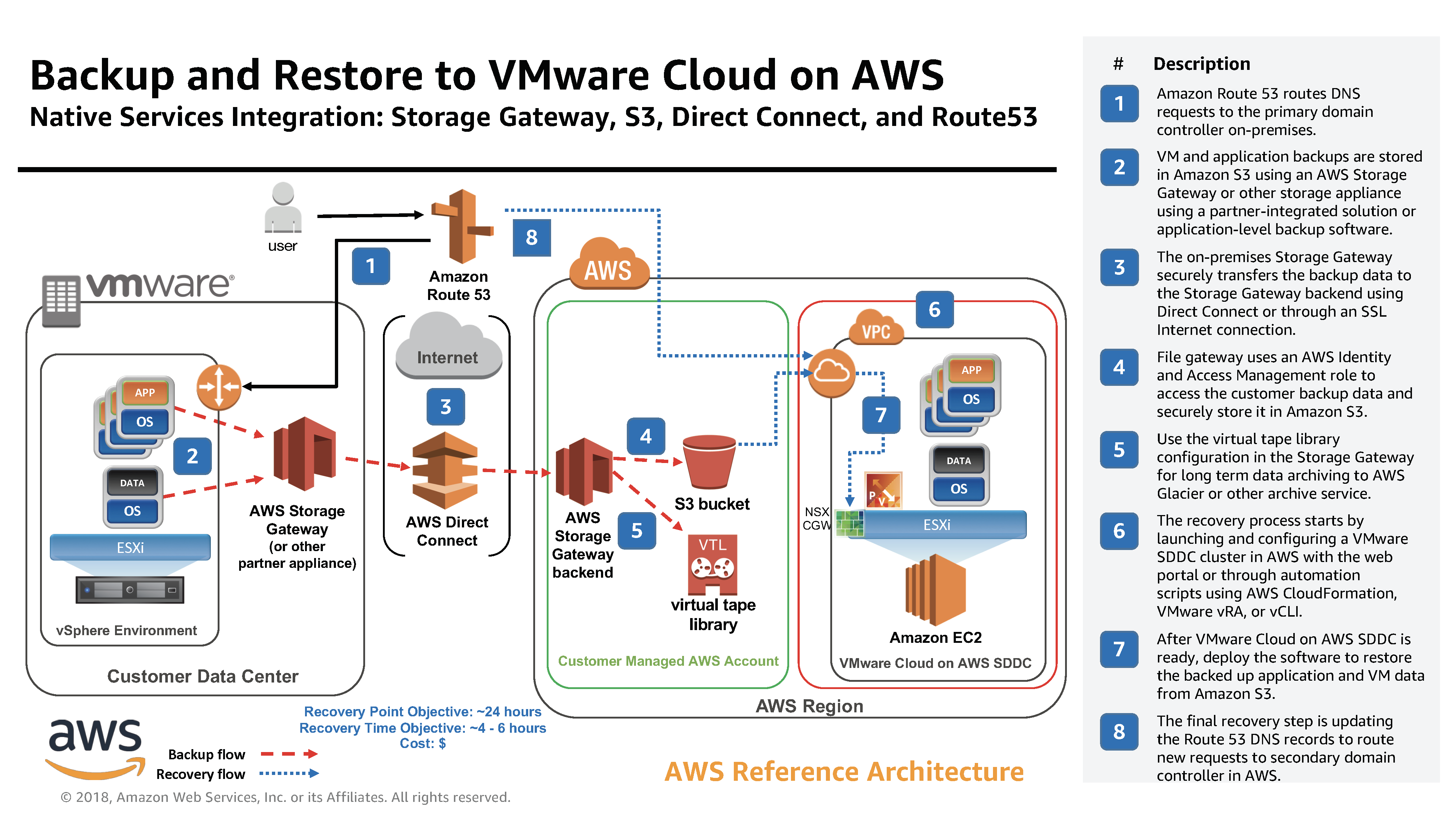 aws-reference-architecture_VMwareCloudonAWS_DR_1