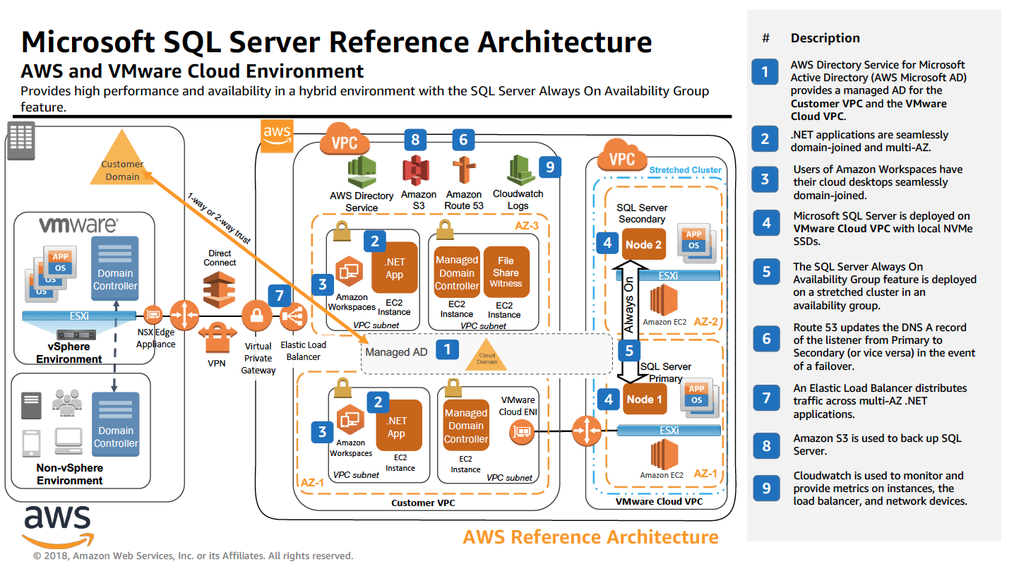 aws-reference-architecture_VMwareCloudonAWS_SQL_Server