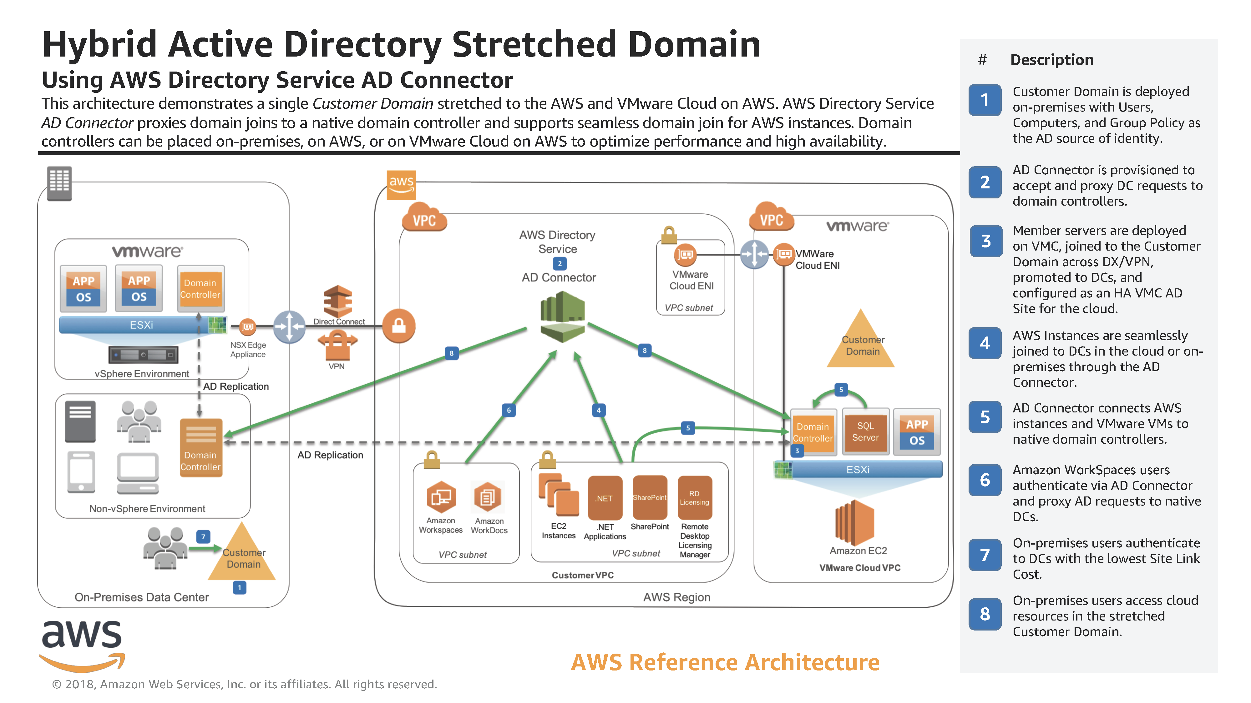 aws_reference_architecture_hybrid_active_directory_stretched_domain