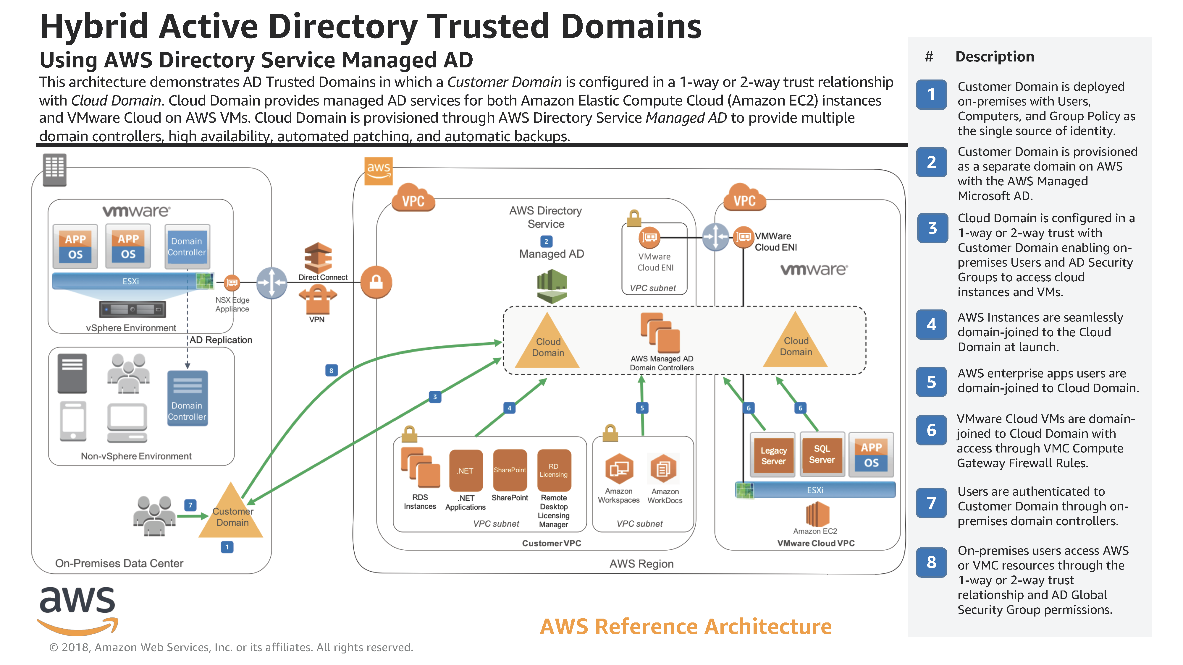 aws_reference_architecture_hybrid_active_directory_trusted_domains