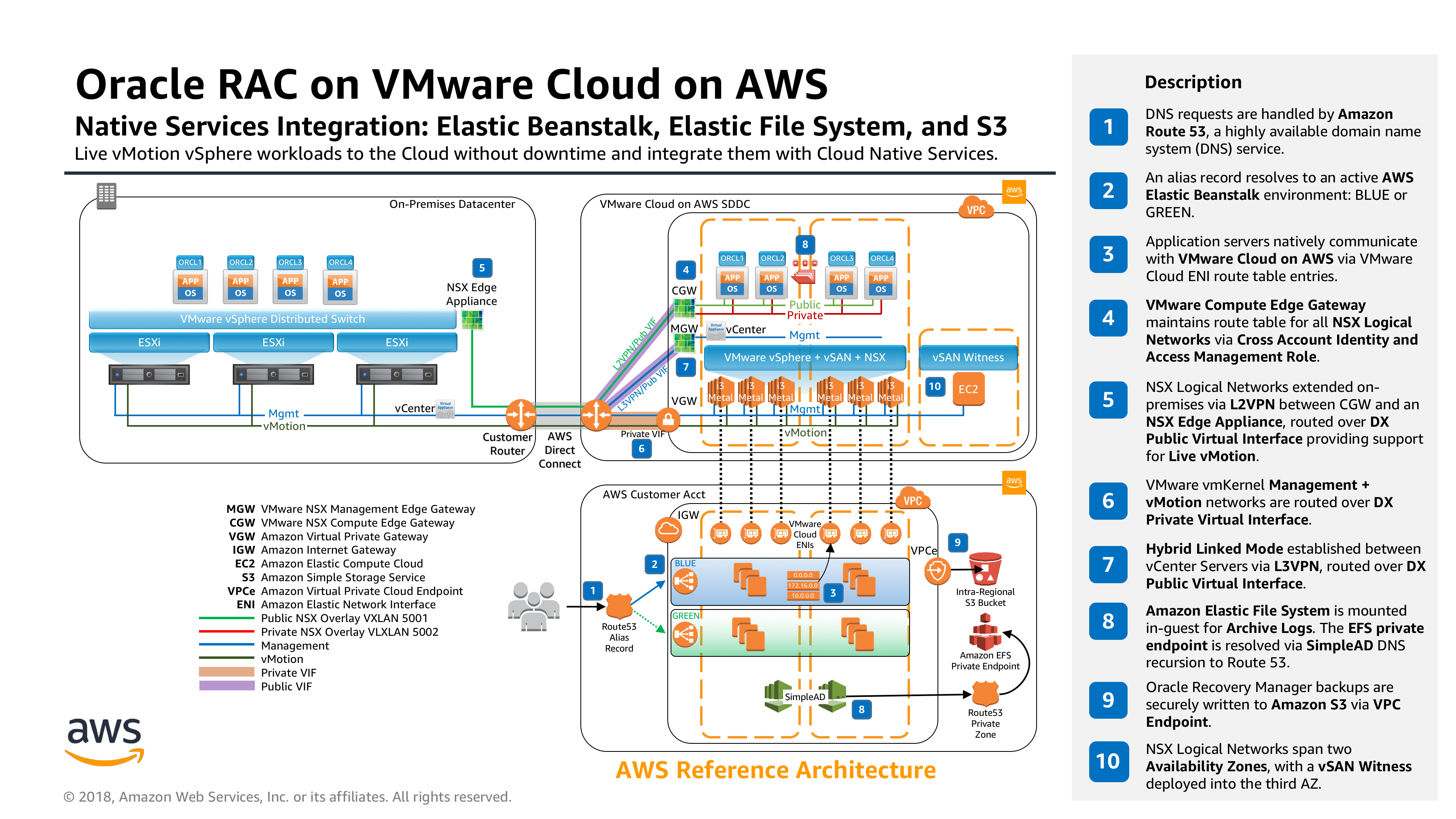 aws_reference_architecture_oracle_rac_on_vmware_cloud