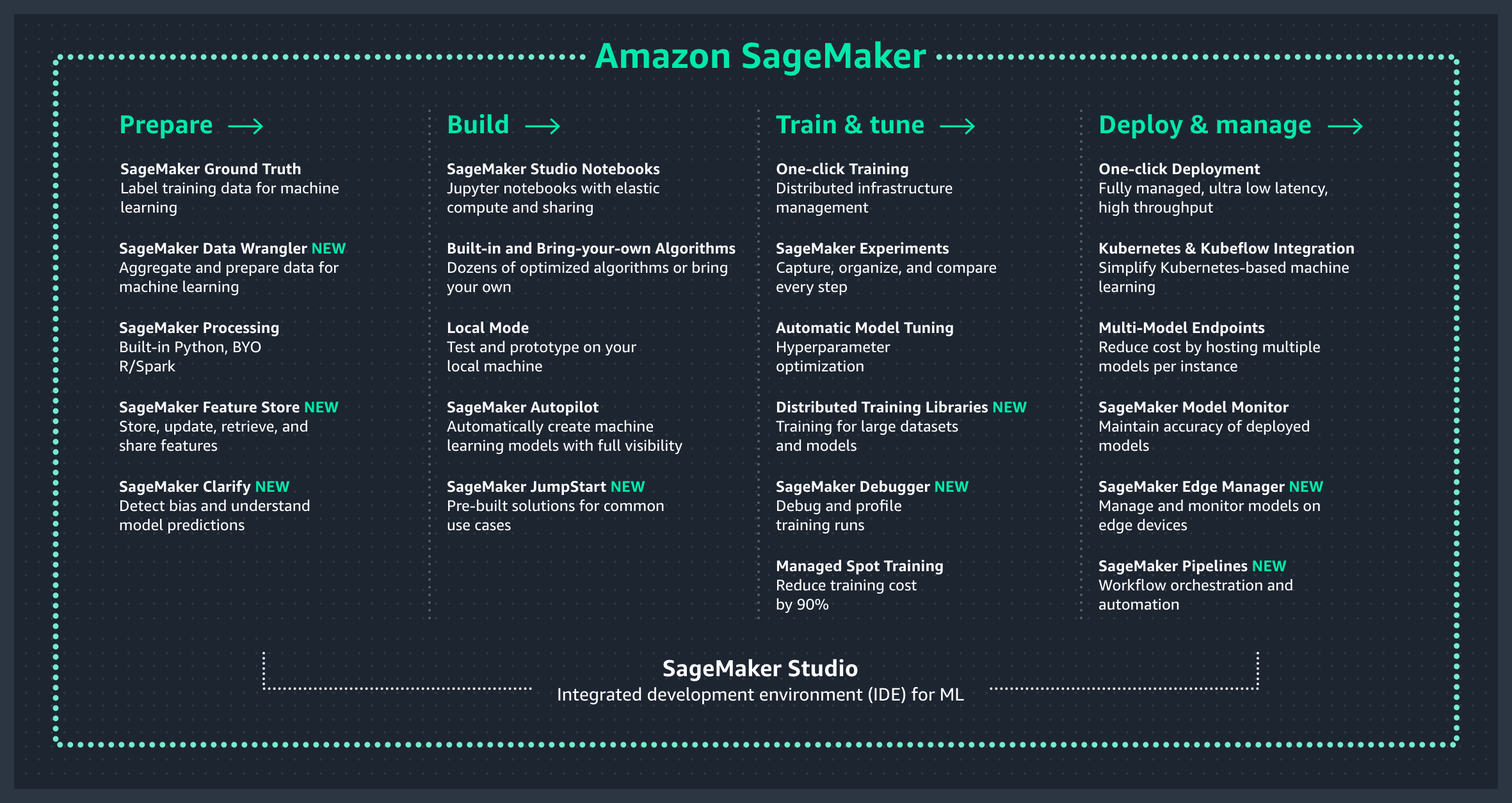 Ikhtisar Amazon SageMaker