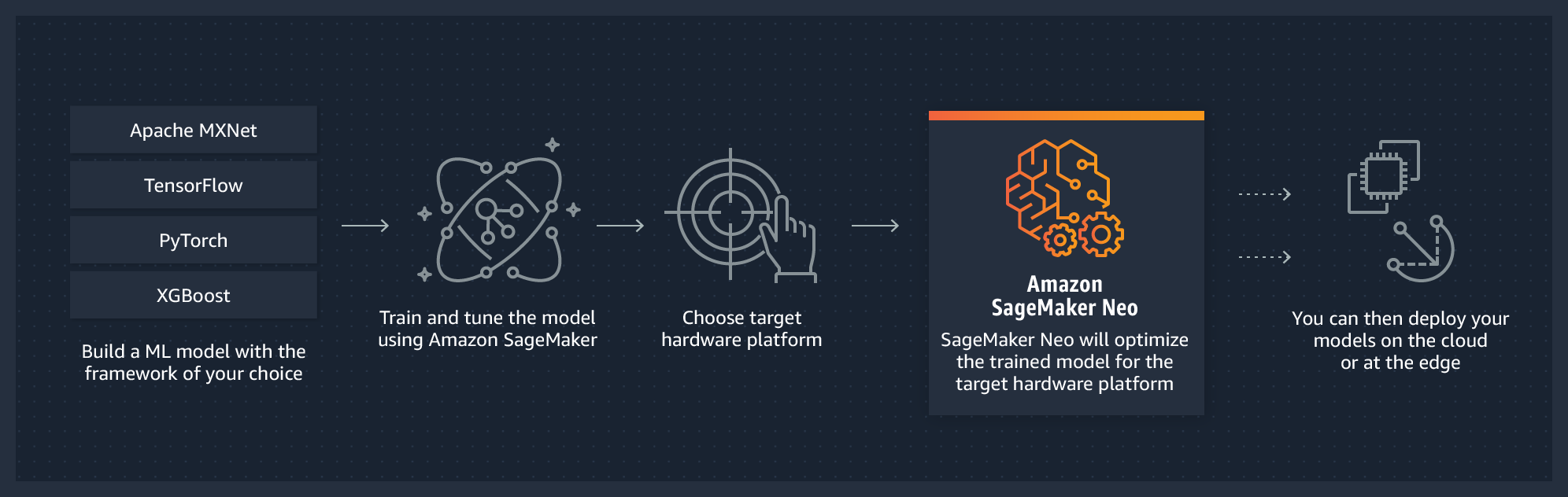 How Amazon SageMaker Neo works