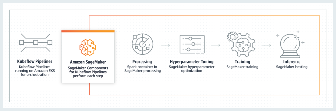 How it works - Amazon SageMaker Components for Kubeflow Pipelines