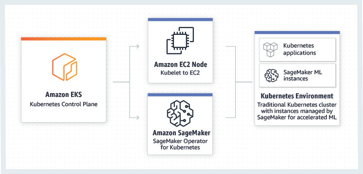 How it works - Amazon SageMaker Operators for Kubernetes