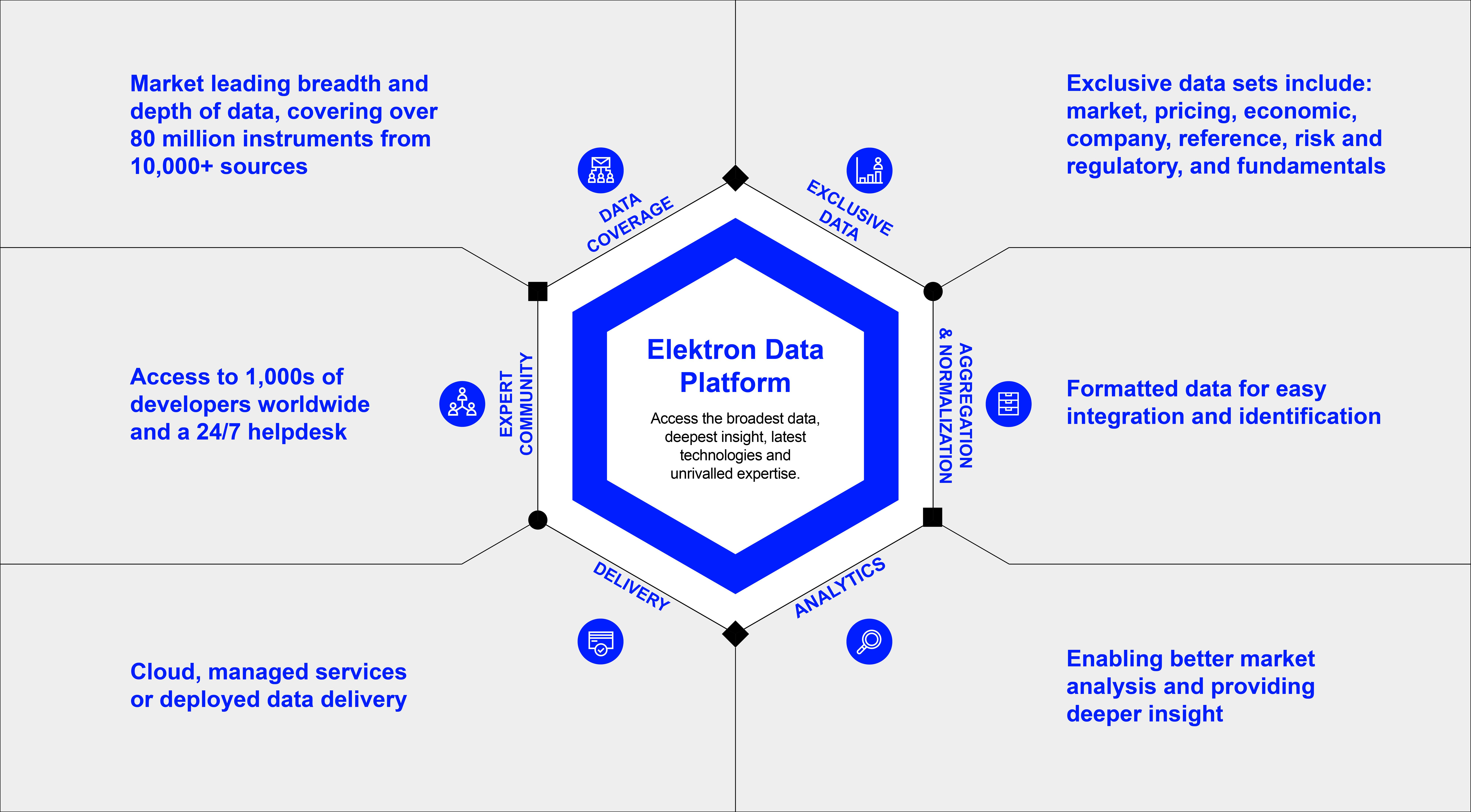 Refinitiv Elektron Data Platform