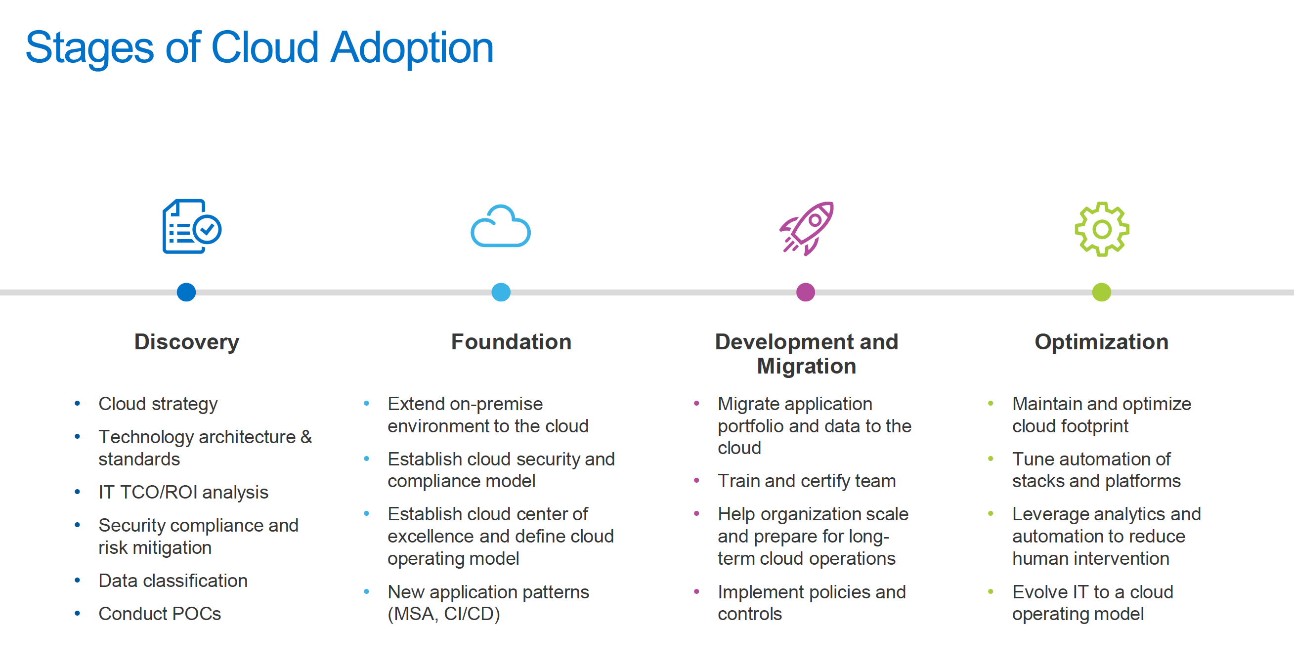Slalom stages of cloud adoption