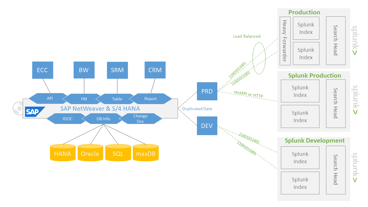 bnw-sap-splunk-connector-diagram-solution-space