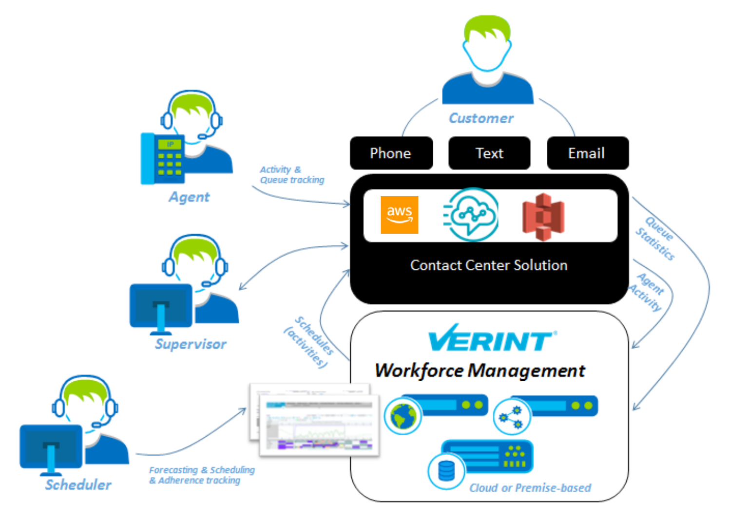contact-center-verint-amazon-connect-solution-image-solutionspace