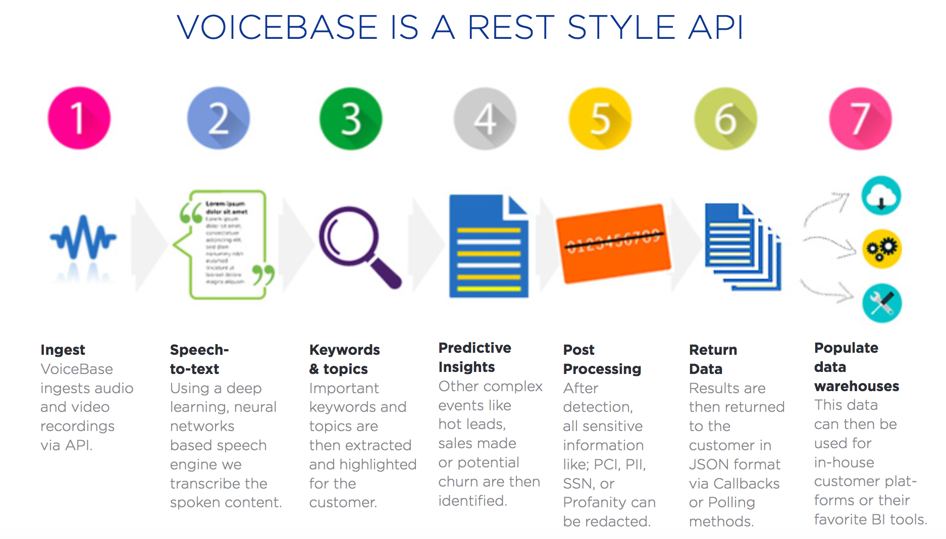 contact-center-voicebase-overview-image-solutionspace