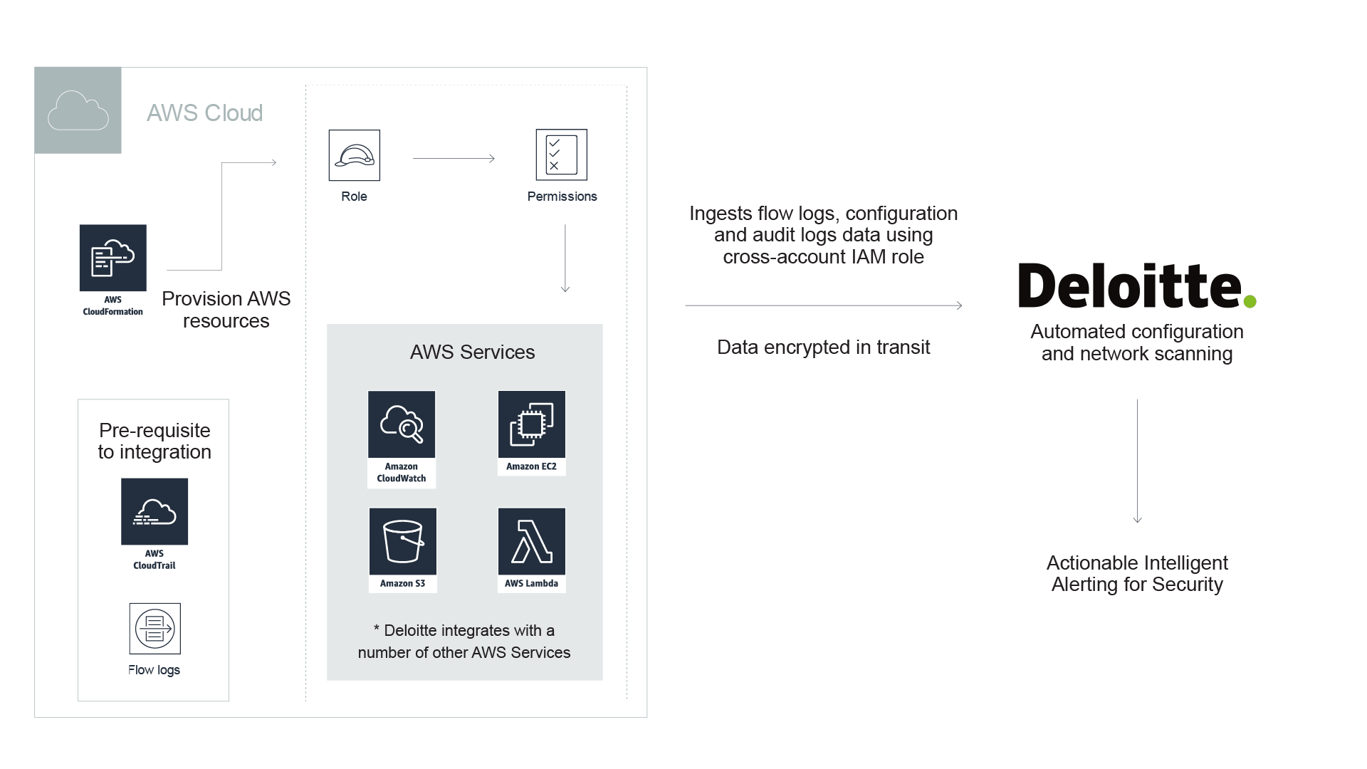 deloitte-defender-solution-diagram-solutionspace