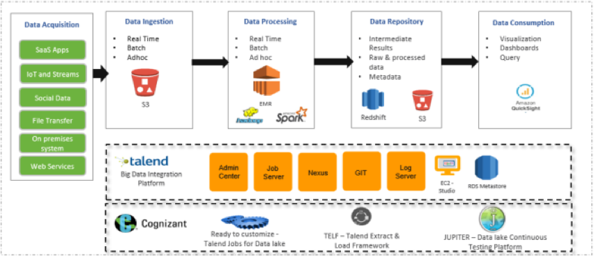 diagram talend data lake solutionspace