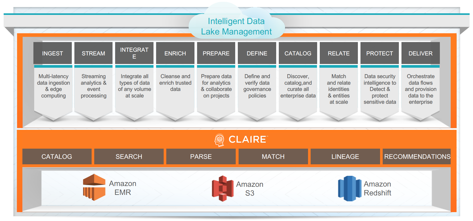 diagram-informatica-data-lake-management-solutionspace